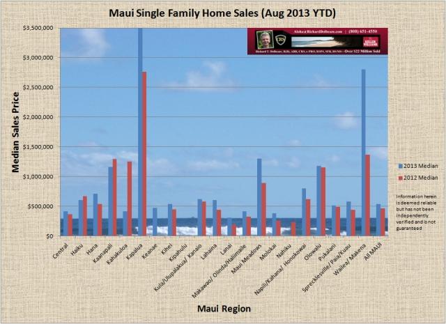 Sales chart-condos