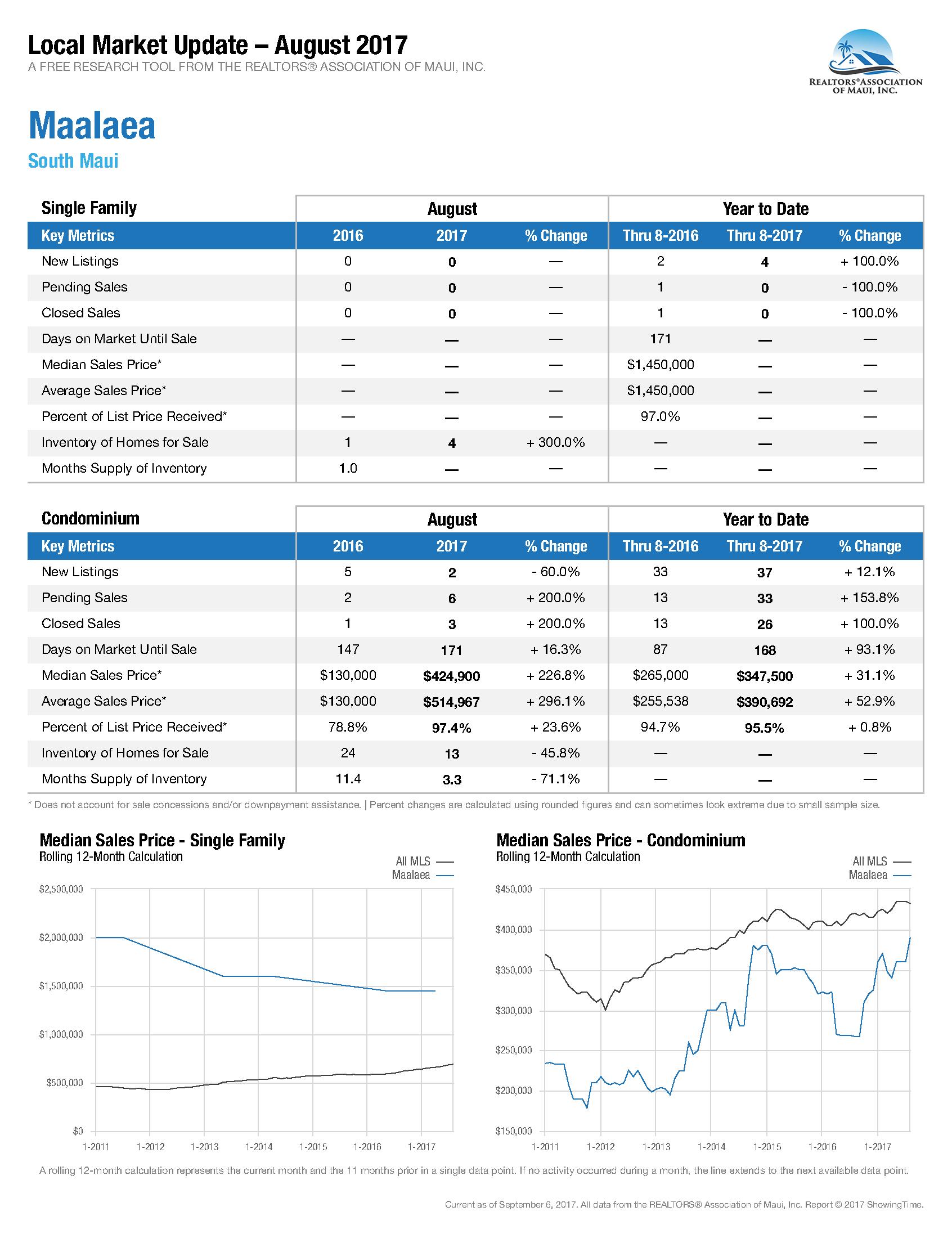 Ma'alaea Market Update Aug 2017