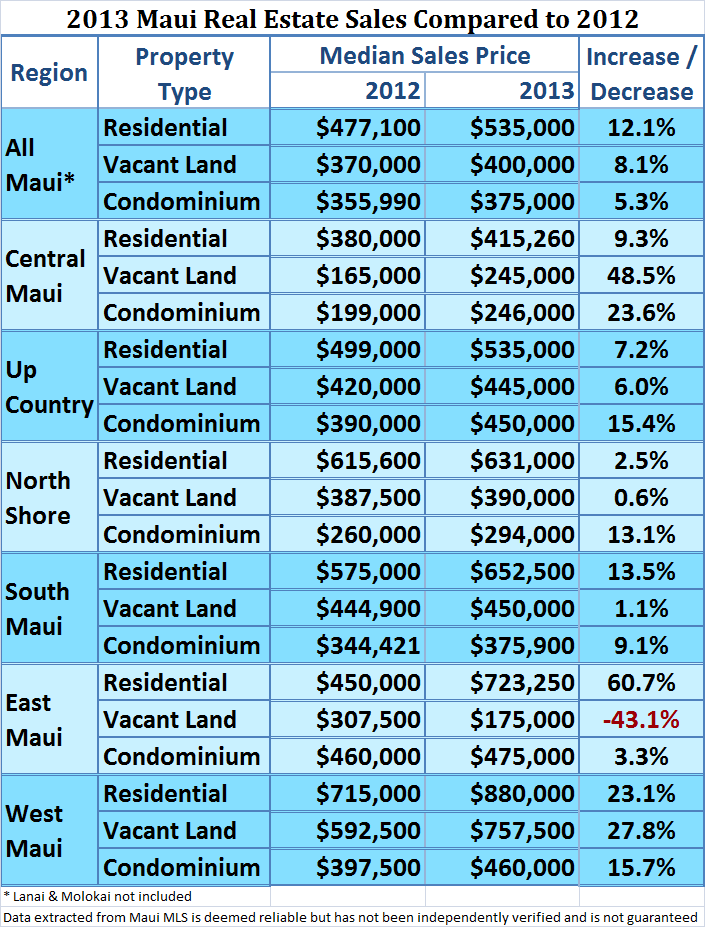 Table of Maui median sales prices by region