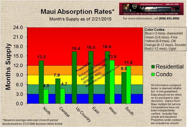 Maui Real Estate Absorption Rate Chart