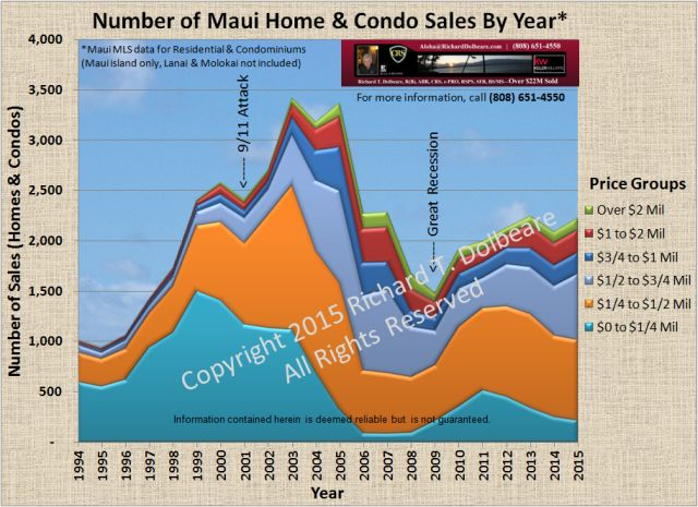 Chart of Maui sales