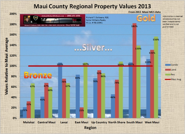 Maui Property Values Chart