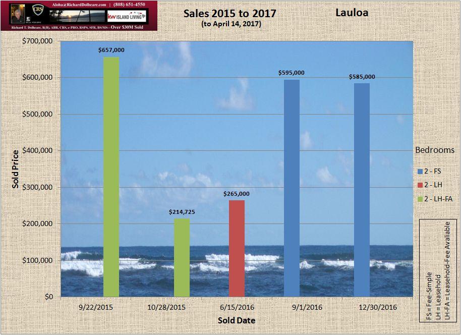Lauloa recent sales chart