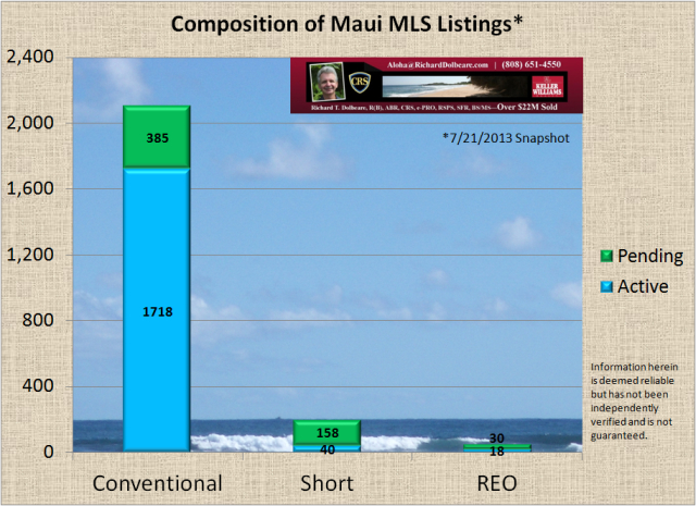Chart of Maui MLS Listings
