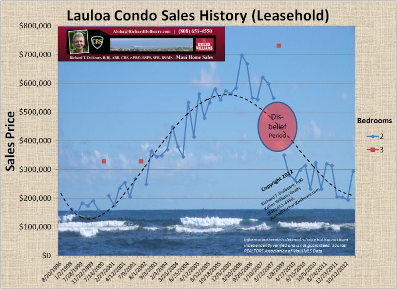 Lauloa Maalaea Sales History